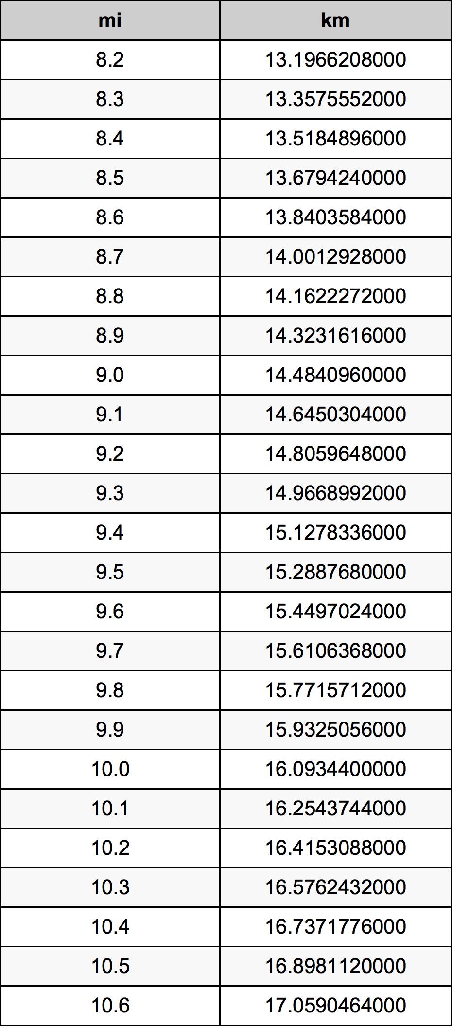8.7 srovnávací tabulka